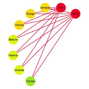 QualitàBad Qualità aria province venete network analysis