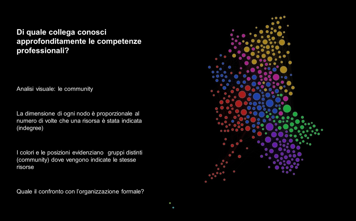 Organizational Network Analysis corsi gephi