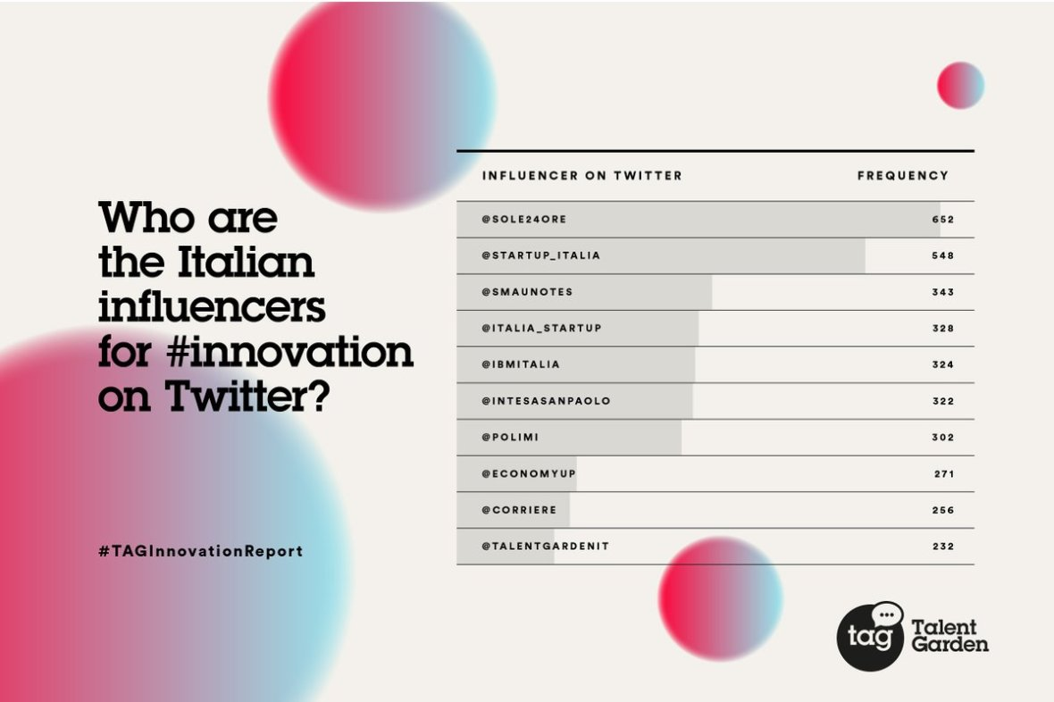 Innovation Influencer Italy